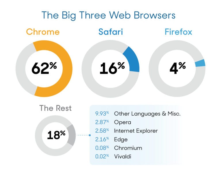 most-popular-browsers